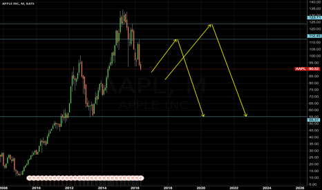 AAPL: AAPL short 113/123 to 55 handle without HH