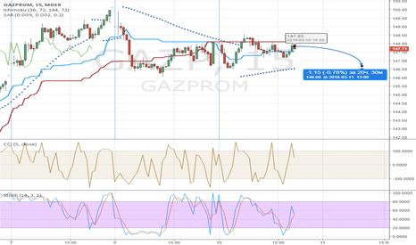 GAZP: gazprom-short