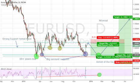 EURUSD: EURUSD for a final retest