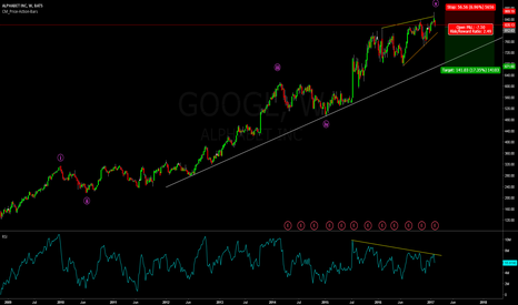 GOOGL: Google is looking weak!