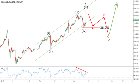 BTCUSD: Bitcoin Elliott Wave Outlook Ahead of the SEC