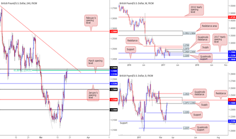 GBPUSD: GBP/USD: Tech outlook...