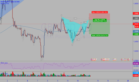 GBPUSD: Gartley setup on GBPUSD