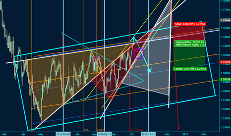 USDCAD: CAD Sell: Advanced Market Geometry based Time & Price Intersect