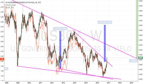 US30Y: 20 + 30 Y US Treasury Yield: Bull Market OVER
