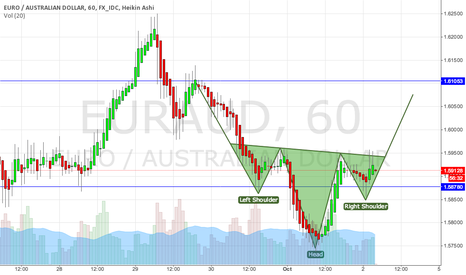 EURAUD: EURAUD (60min) Head and Shoulders reversal