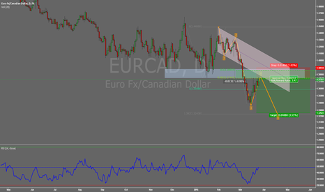 EURCAD: EURCAD BEARISH