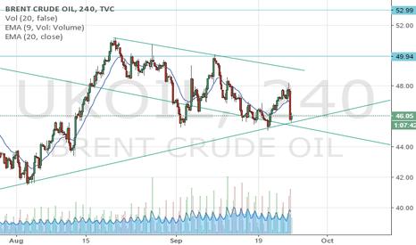 UKOIL: oil direction?
