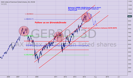 GER30: Dax Idea, Nothing has confirmed yet but something is brewing!