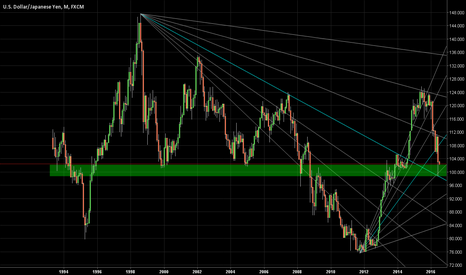 USDJPY: USDJPY in the big picture