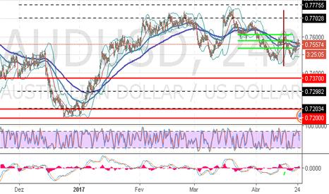 AUDUSD: AUD/USD: dólar australiano está sob a pressão