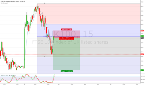 UK100: FTSE 100 short scalp