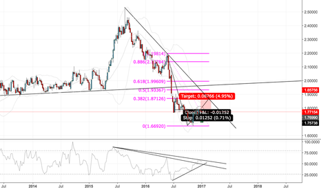 GBPNZD: GBPNZD THREE WHITE SOLDIERS LONG IDEA