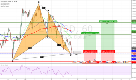EURUSD: EURUSD - Bullish Bat Pattern Completed on H1 Chart