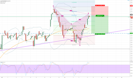 DAX: Short DAX - Monthly Chart + 4H Chart both forming Bearish Cypher