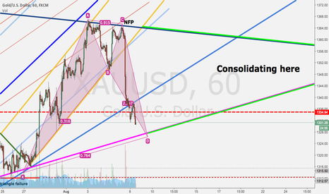 XAUUSD: Gold is consolidating