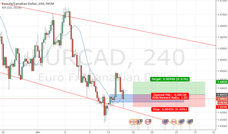 EURCAD: buy on demand zone good base but against trend