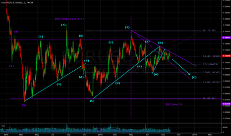 EURUSD: EUR/USD in corrective pattern