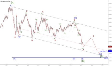 EURUSD: EURUSD(W1) Wave reviewed
