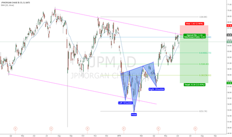 JPM: XLF WEAKNESS / JPM SHORT AFTER iH&S RALLY