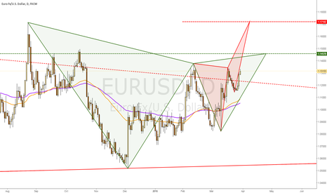 EURUSD: ...and a #CupAndHandle