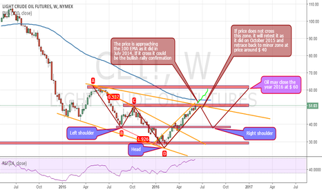 CL1!: Oil price action analysis for 2016