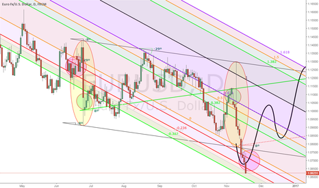 EURUSD: Update: Visually Inverted FX Trading Pattern