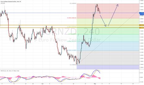 EURNZD: EUR/NZD pullback, followed by Long