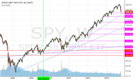 SPY: Gaps on the spy since 2009