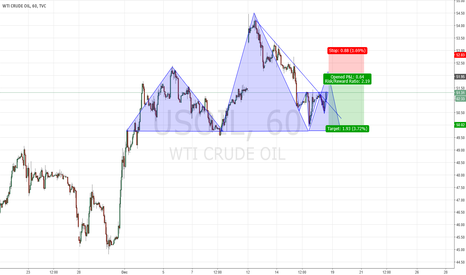 USOIL: Shorting USOIL chance is coming