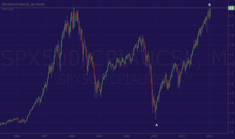SPX500/CPIAUCSL: S&P is Still Below Year 2000 Peak in Inflation-adjusted Terms