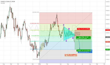 XAUUSD: Breakout in Gold Triangle
