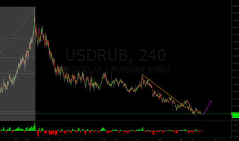 USDRUB: USD/RUB could take off very soon