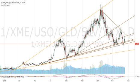 1/XME/USO/GLD/SLV/VXX: Amadeo Ratio 4/19/2016