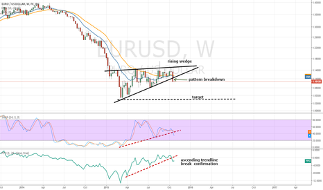 EURUSD: Price pattern breakdown