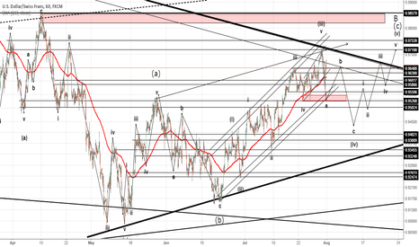 USDCHF: CHF/USD Elliott Wave
