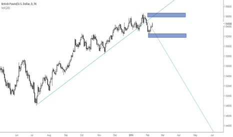 GBPUSD: not short yet