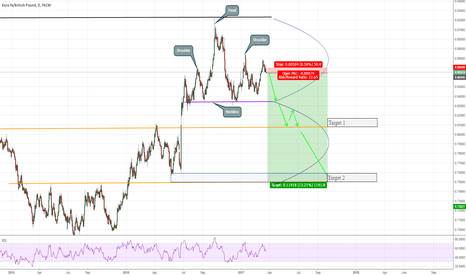 EURGBP: Head and Shoulders Formation on EURGBP (Potential 1100+ gain)