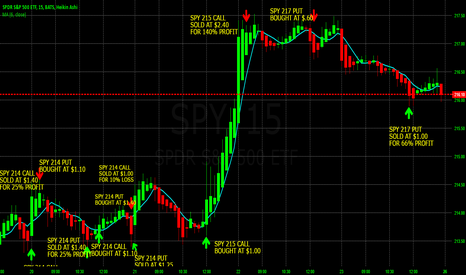 SPY: 200% PROFIT IN 2 DAYS TRADING SPY WEEKLY OPTIONS TO END THE WEEK