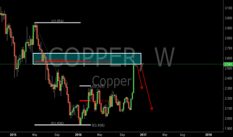 COPPER: COPPER:Short by the 0.618 and 1.618EXT