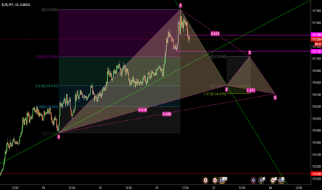 EURJPY: EURJPY Gartley Bullish study