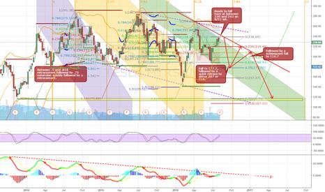 TSLA: Bear Targets for TSLA