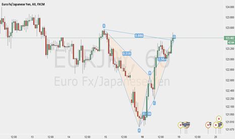 EURJPY: Bear Bat Pattern on EURJPY 1 Hr Chart