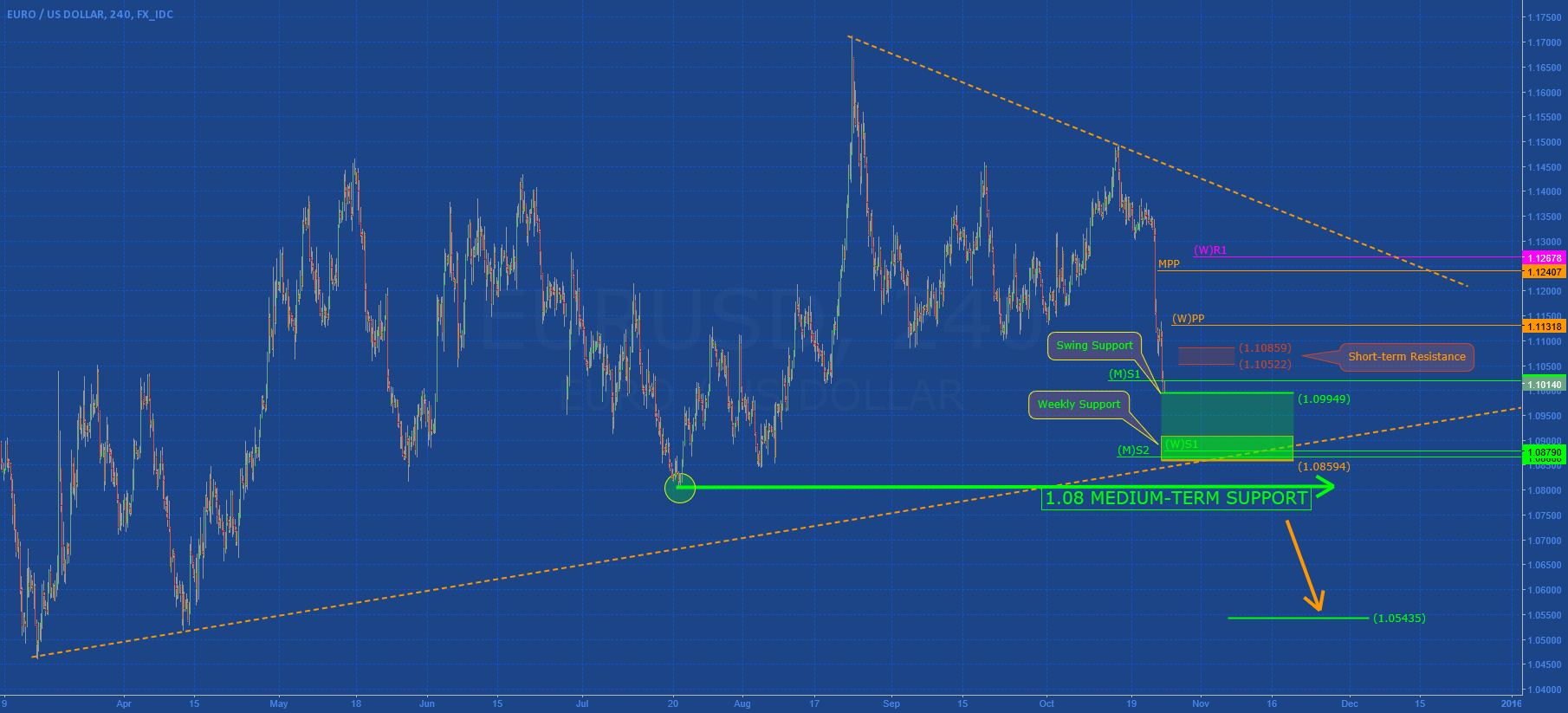 EURUSD: More Risk to take Position now!
