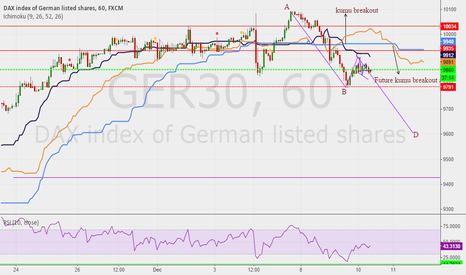 GER30: DAX heading towards bearish break