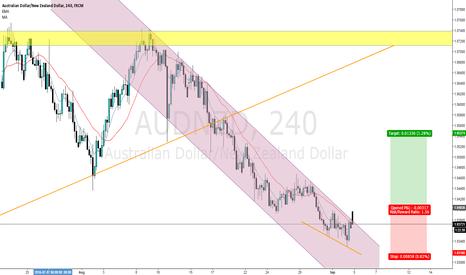 AUDNZD: AUD/NZD channel break, pending order (buy stop)
