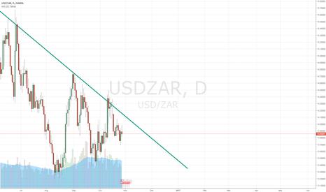 USDZAR: Keep Your Eyes Peeled On Dollar/S.A.Rand