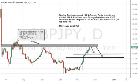 GBPJPY: Short Gbpjpy on Daily double top