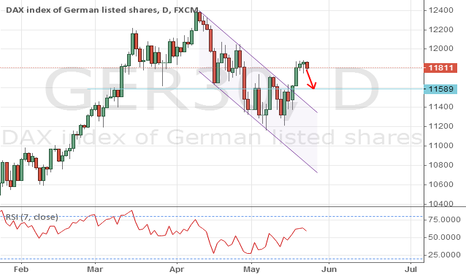 GER30: DAX-it look at 11590 short