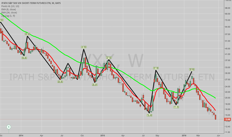 VXX: ROLLING JUNE 17TH, JUNE 24TH VXX PWCC SHORT CALLS OUT ... .